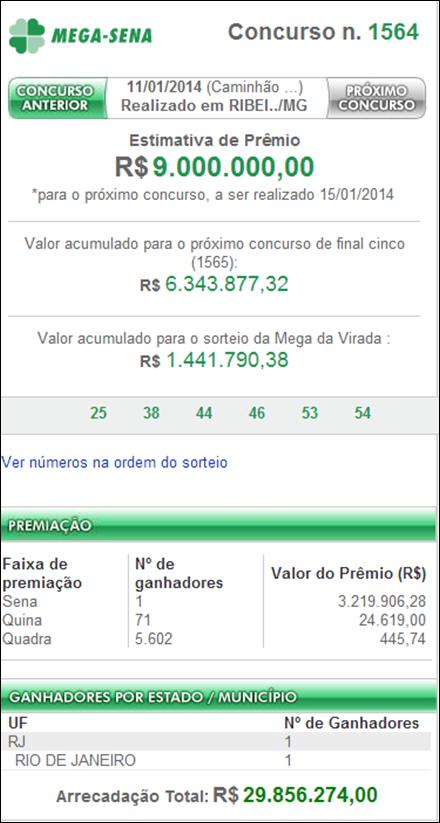 <b>Resultado</b> da <b>Mega</b>-<b>Sena 1564</b> – uma aposta do RJ levou R$3,2 milhões <b>...</b> 2014