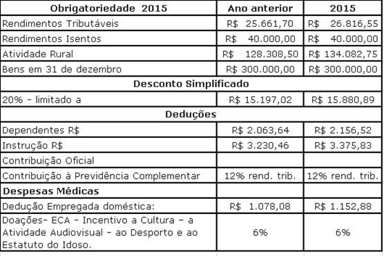 data limite imposto de renda 2015