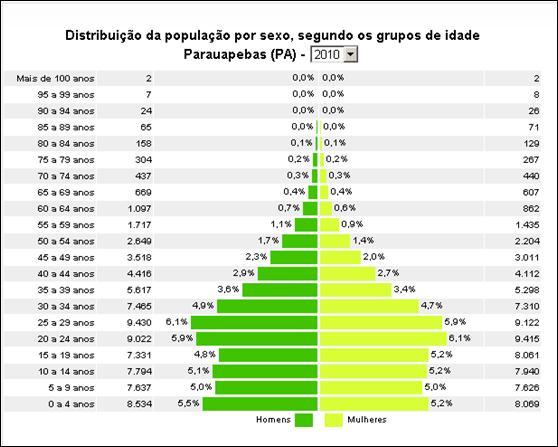 População por sexo - Parauapebas