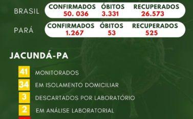 Município de Jacundá registra primeiros casos de Covid-19