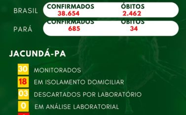 Jacundá segue com casos monitorados e sem registro da covid-19